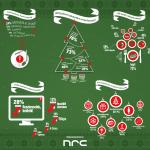 Karácsony számokban