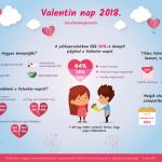 Valentin nap 2018. – Infografika