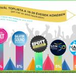 Melyik a legnépszerűbb fesztivál?