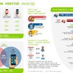 Infografika az egyéves Digi@Bank Monitor adataiból