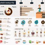 Egy jó feketét? Infografika a kávéfogyasztási szokásokról