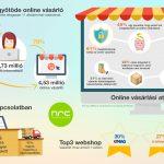 Adatok az e-kereskedelemről (infografika)