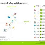 Médiahasználat – ahogy a fogyasztók látják (Letölthető prezentációval!)