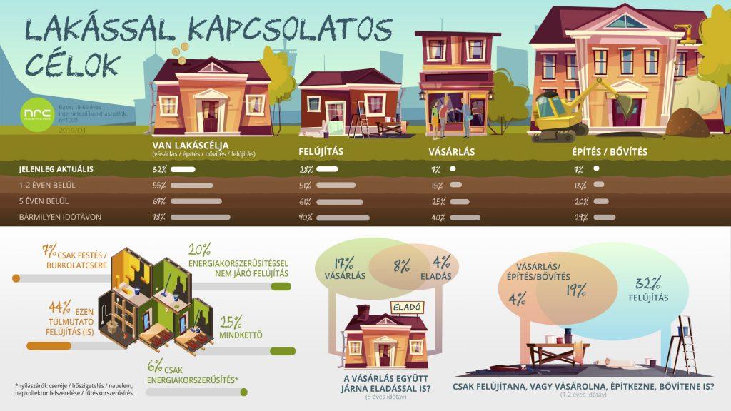 NRC infografika Lakáshitel