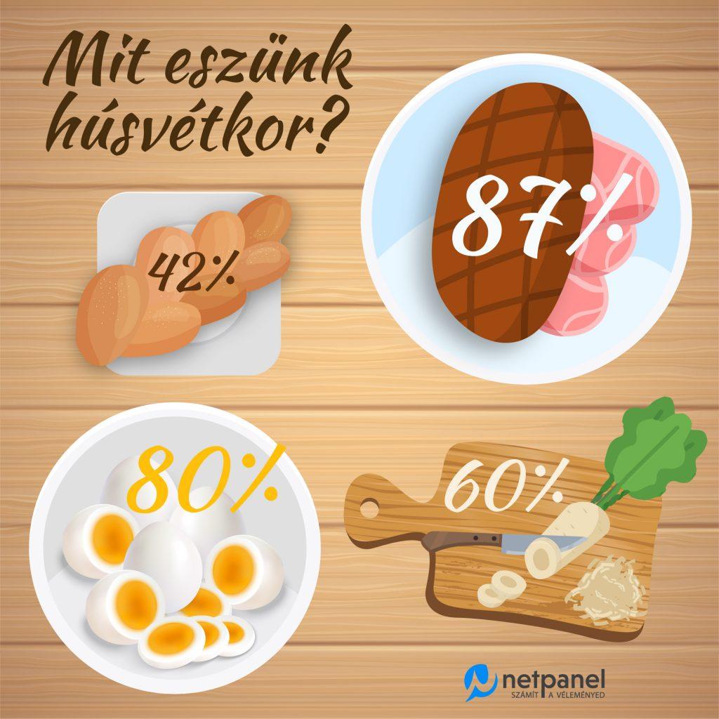 Húsvét, piackutatás, infografika, hogy mit eszünk húsvétkor.