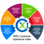NRC CUSTOMER XPERIENCE INDEX