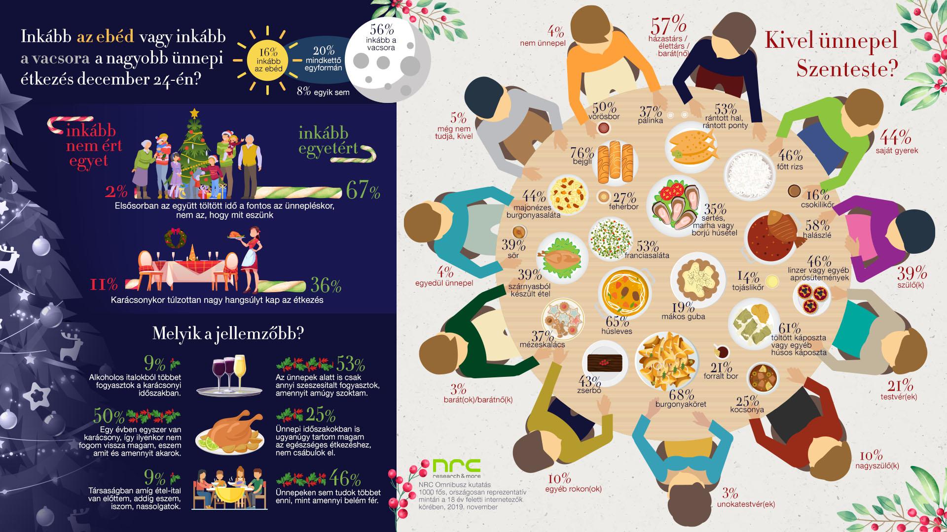 Karácsonyi ételek, infografika