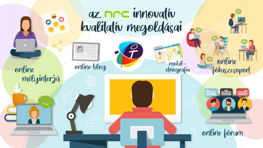 NRC online kvalitatív módszerek