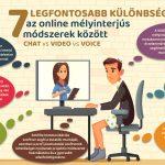 ONLINE MÉLYINTERJÚK – DISTANCE INTERVIEWING