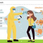 NRC Pandémia Hangulat index: Hogy állunk a pandémiával?