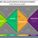Mi a Service Design? Miben más a nagyvállalati Service Design?
